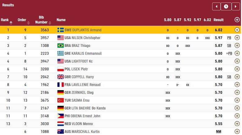 Tokio 2020. Piotr Lisek bez medalu w skoku o tyczce. Strącił trzy próby na 5,87