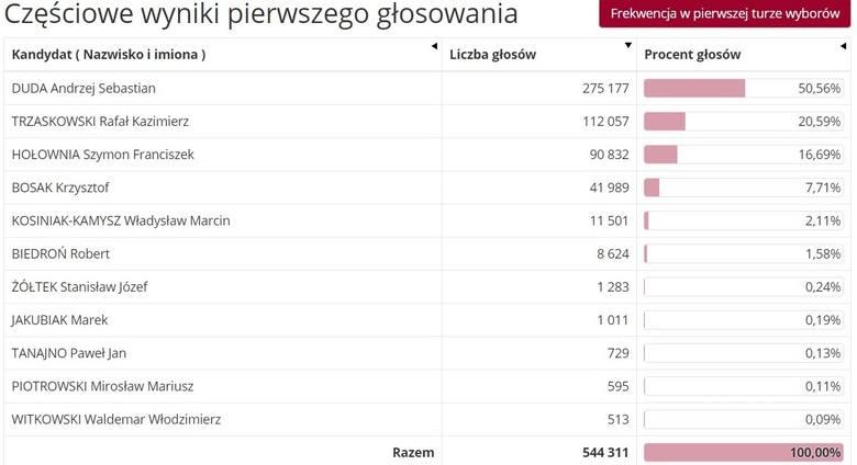 Wyniki wyborów prezydenckich 2020 - Podlaskie i Białystok relacja na żywo. Andrzej Duda wygrywa I turę w Podlaskiem. Zdobył 50,56 proc.
