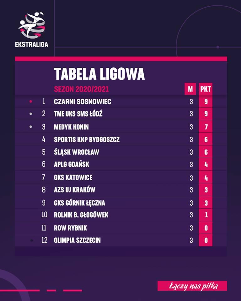 Sportis KKP Bydgoszcz gromi ROW Rybnik. Popisowa gra Nigeryjki [wideo]