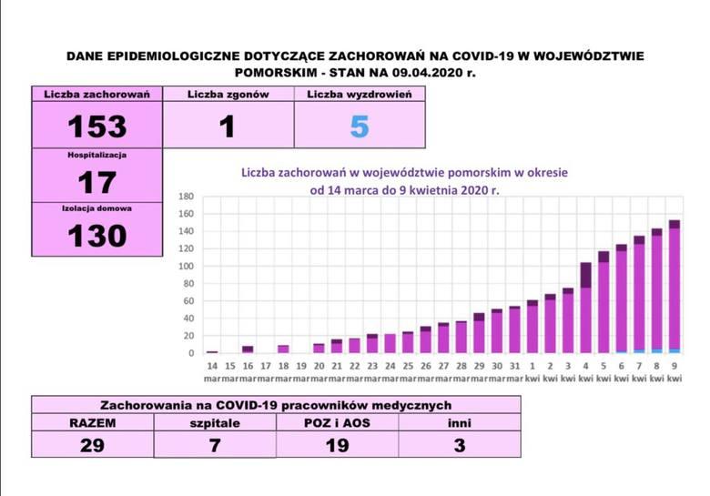 Nowy przypadek zarażenia koronawirusem w naszym województwie