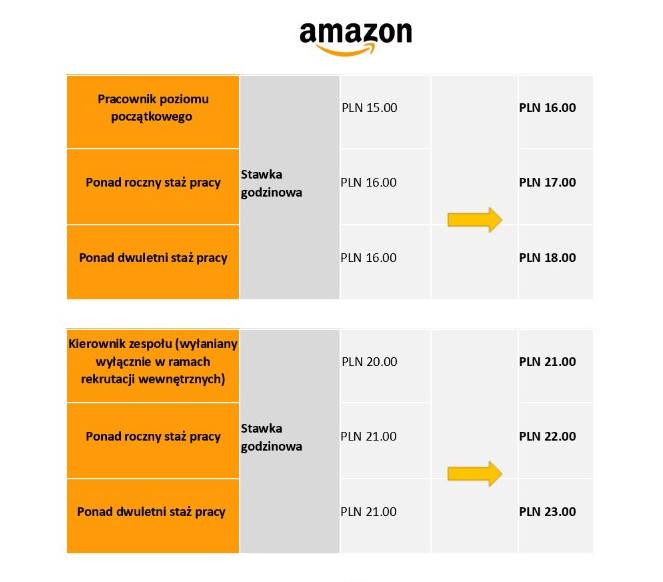 Amazon zakończył trzeci coroczny przegląd wynagrodzeń w Polsce