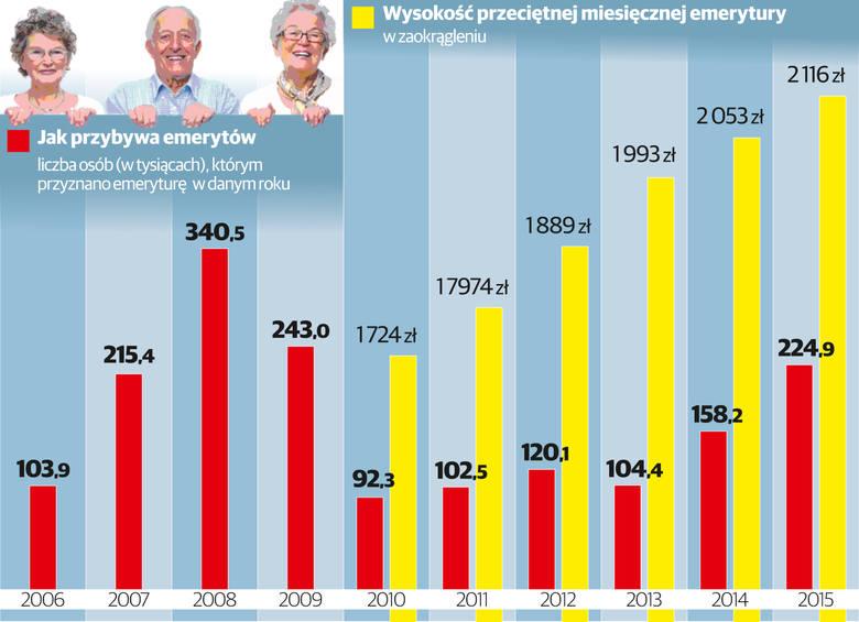 Co ma nam zapewnić emerytura? [infografika]