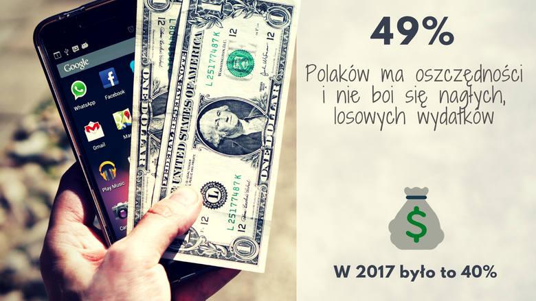 W 2017 roku było to 40%.Barometr Providenta to prowadzone cyklicznie badanie dotyczące finansów Polaków. W październiku tego roku badanie było prowadzone