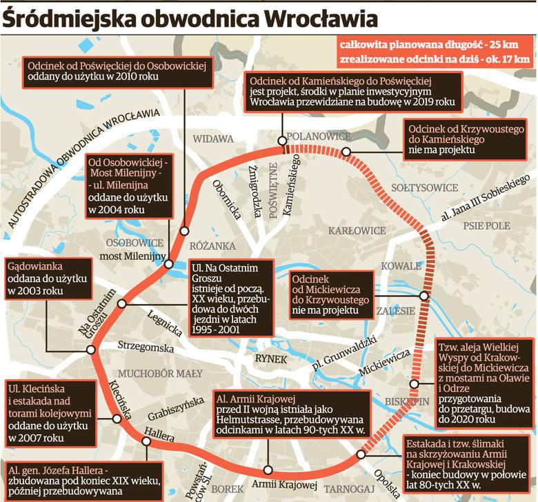 Wrocław buduje tę drogę od 100 lat! W końcu się uda?