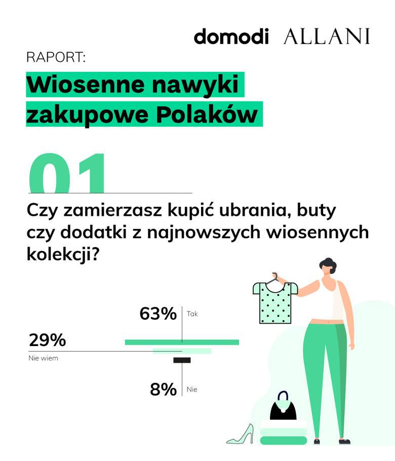 Jak przyznają Polacy, już na początku roku planują na co przeznaczą nadpłacony podatek. Co czwarty z nas zwrot podatku planuje wydać na dokończenie remontów