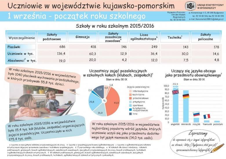 Zapowiada się ostatni rok przed rewolucją w szkołach [infografika]