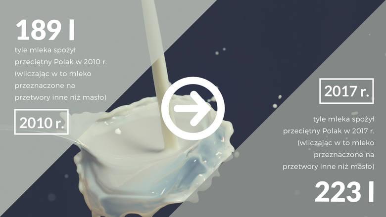 Coraz więcej spożywamy też mleka. 223 litry w 2017 roku na osobę to rekord. Jeszcze 7 lat temu było to 189 litrów, a w 2005 roku jedynie 173 litry.