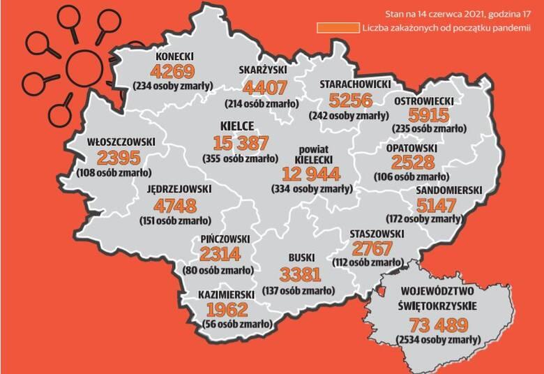 Koronawirus w Świętokrzyskiem. Od początku pandemii: 2534 osób nie żyje. 73 484 zakażonych [MAPA]