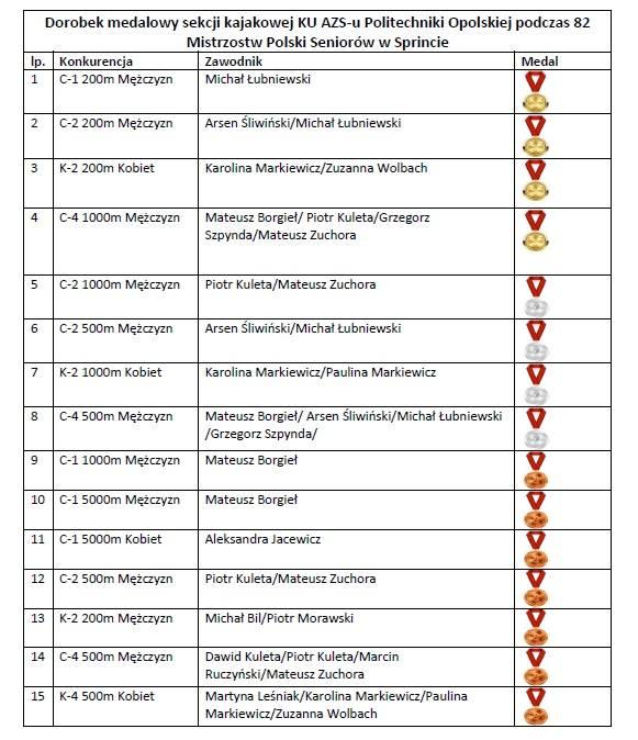 Kajakarstwo. Przedstawiciele AZS-u Politechniki Opolskiej zawojowali mistrzostwa Polski. Zdobyli w nich mnóstwo medali
