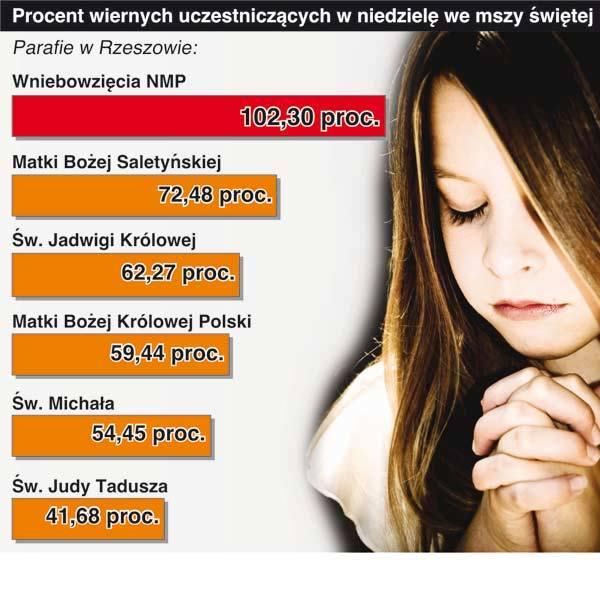 Chętnie modlimy się u zakonników