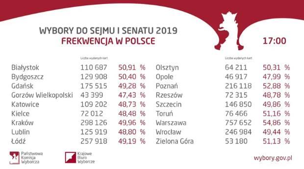 Wybory 2019. Głosowanie zakończyło się. Tak wybieraliśmy nowy skład Sejmu i Senatu