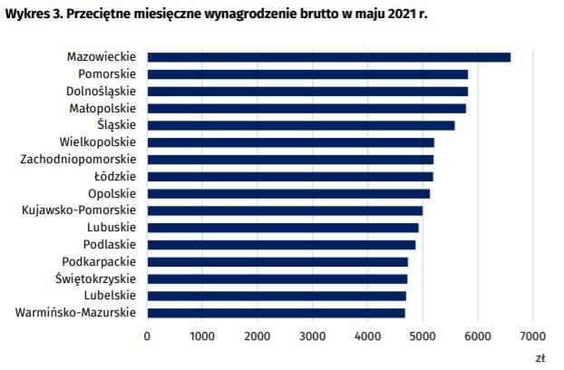 Tyle płacą pracownikom firmy w Bydgoszczy, a tyle w Toruniu. Gdzie bardziej opłaca się pracować? [najnowsze stawki brutto i netto]