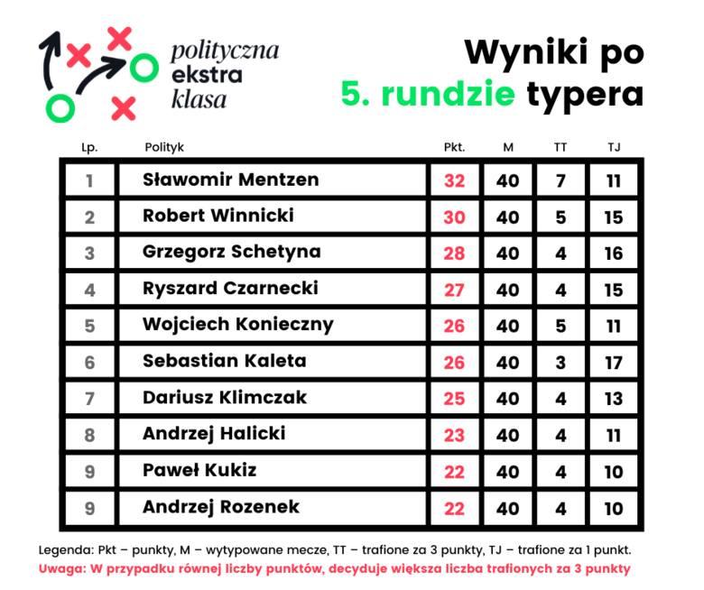 Polityczna Ekstraklasa. Typy i wyniki 35. kolejki Ekstraklasy