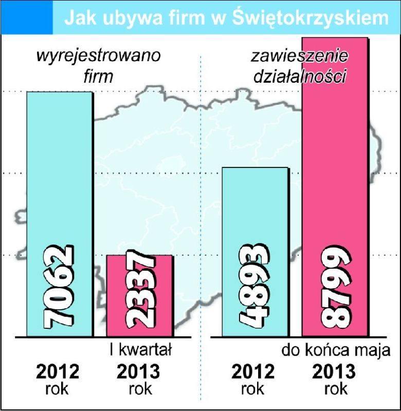 Świętokrzyscy przedsiębiorcy masowo rezygnują z prowadzenia biznesu lub zawieszają działalność firm