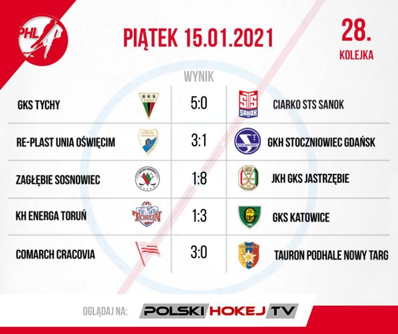 W PHL wicemistrz lepszy od mistrza. Podsumowanie 28. i 29. kolejki Polskiej Hokej Ligi