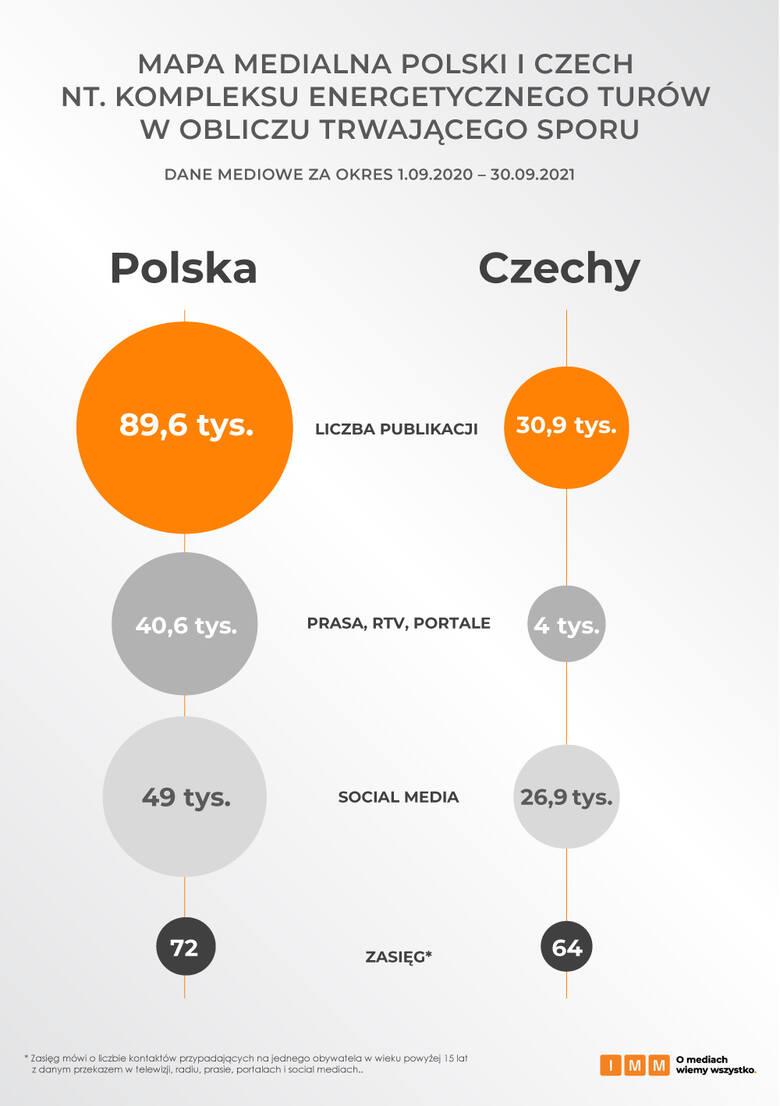 Spór Polski i Czech o Turów. Jak sprawa kształtuje się w mediach?