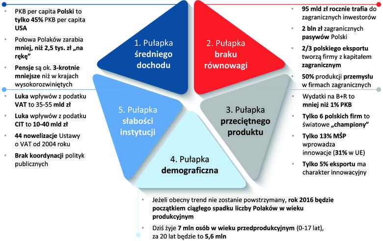 Plan Morawieckiego: bilion złotych na zbudowanie dobrobytu Polaków