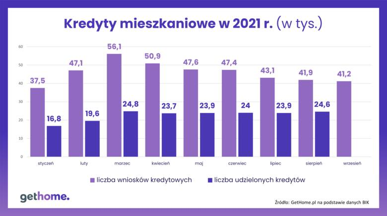 Kredyty mieszkaniowe w 2021 r.