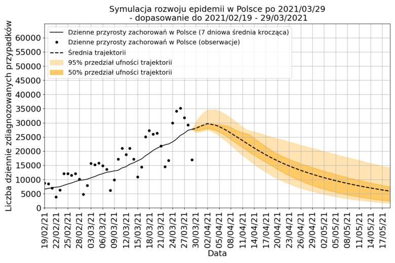 Najbardziej optymistyczna prognoza dalszego przebiegu trzeciej fali pandemi: od piątku szybki spadek liczby zakażeń