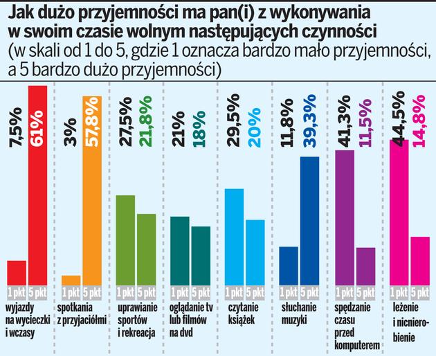 Badanie zostało przeprowadzone na grupie 400 mieszkańców Bielska-Białej, Częstochowy, Katowic i Rybnika w dniach 23-26 lipca 2011 roku przez katowicką