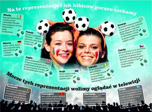 Euro 2012: Zobacz, kto może zagrać we Wrocławiu