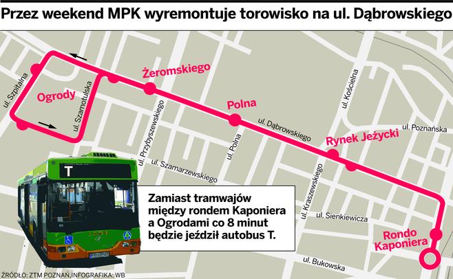 Poznań: Remontują torowisko na Ogrodach