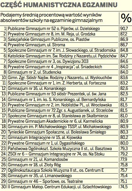 Oto najlepsze gimnazja w Krakowie