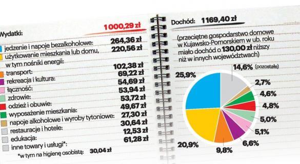 Suma wydatków na osobę w gospodarstwie domowym.