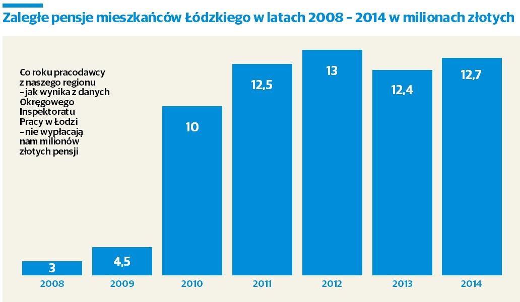 Zaległe pensje mieszkańców Łódzkiego w latach 2008 - 2014 w milionach złotych