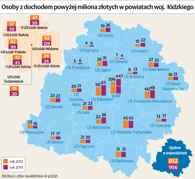 Osoby z dochodem powyżej miliona złotych w Łódzkiem
