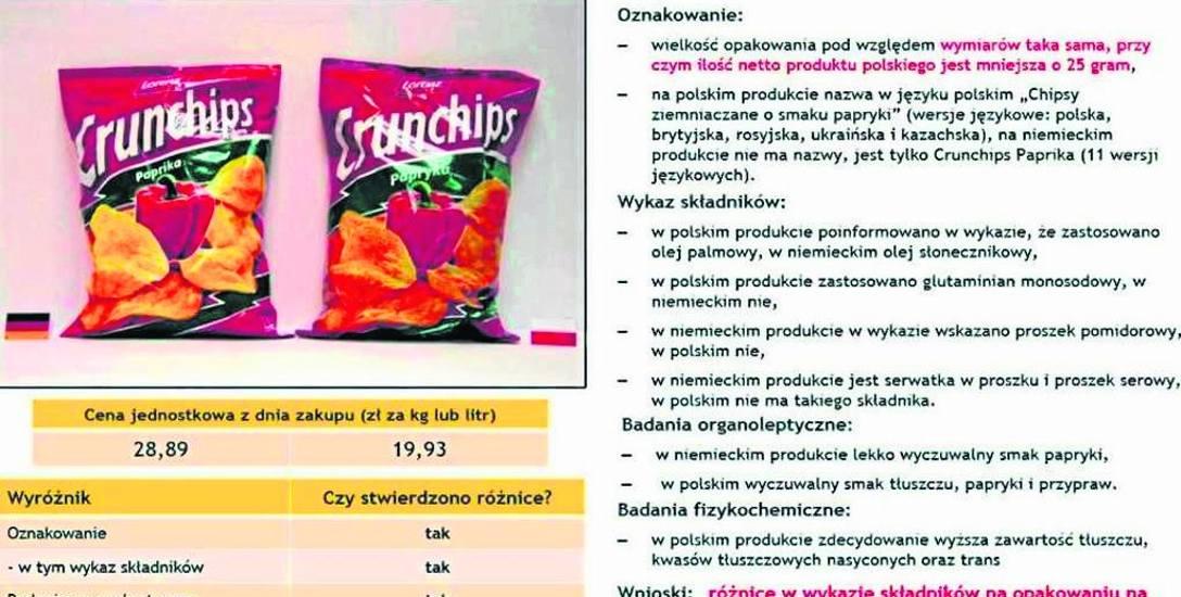 To tylko jeden z wielu  produktów polskich i niemieckich, którego skład i jakość zasadniczo różnią się