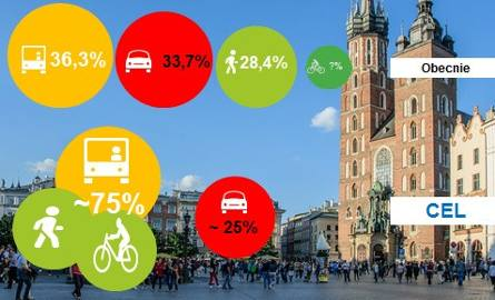 Rewolucyjne zmiany w ruchu w centrum Krakowa [MAPA]