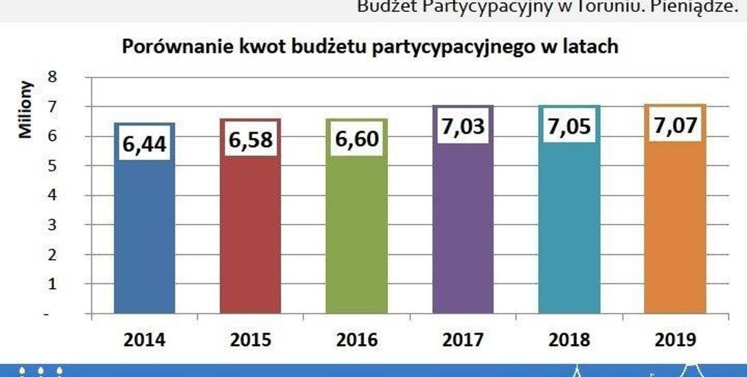 W tym roku było do podziału nieco ponad 7 milionów złotych