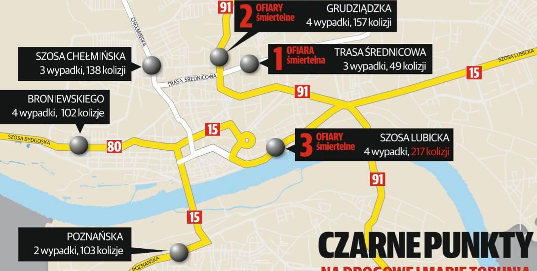100 procent - to wzrost liczby ofiar śmiertelnych na ulicach Torunia w 2018r. w porównaniu do 2017.