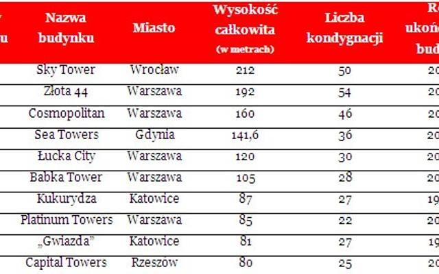 Najwyższe budynki mieszkalne w Polsce [TOP 10]