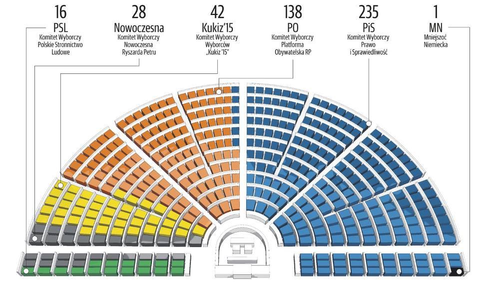 Film do artykułu: Oficjalne wyniki wyborów 2015: PiS może samodzielnie rządzić. Ma 235 mandatów