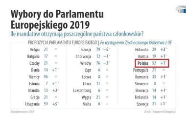 Ile mandatów otrzymają poszczególne państwa członkowskie?