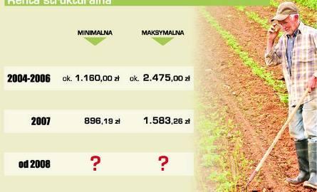 Wyższe renty dla rolników
