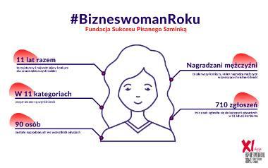 Znamy zwyciężczynie kategorii otwartych spośród 710 nominacji w XI edycji konkursu Fundacji Sukcesu Pisanego Szminką Bizneswoman Roku