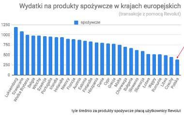 Koszt codziennych zakupów Warszawie i innych europejskich stolicach