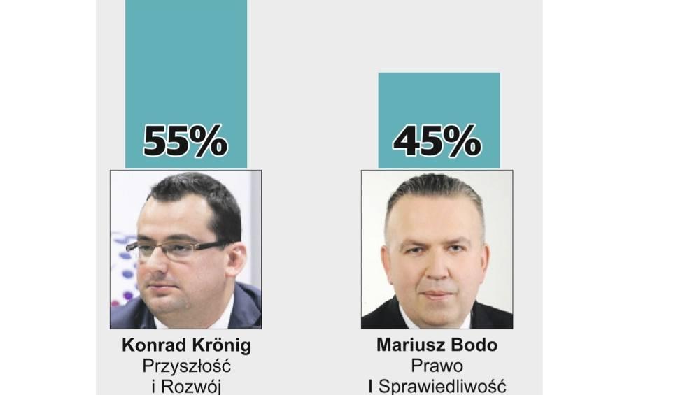 Film do artykułu: Wybory samorządowe 2018, druga tura. Konrad Kronig prezydentem Skarżyska-Kamiennej. WYNIKI SONDAŻOWE
