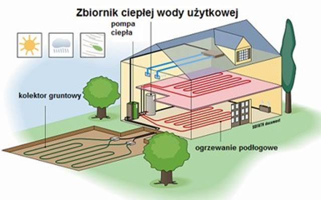 Gruntowa pompa ciepła wykorzystuje energię pochodzącą z ziemi.