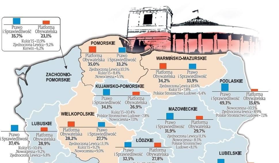 """Sondaż """"Dziennika Bałtyckiego"""". W Polsce zdecydowanie wygrywa PiS, na Pomorzu jeszcze PO"""