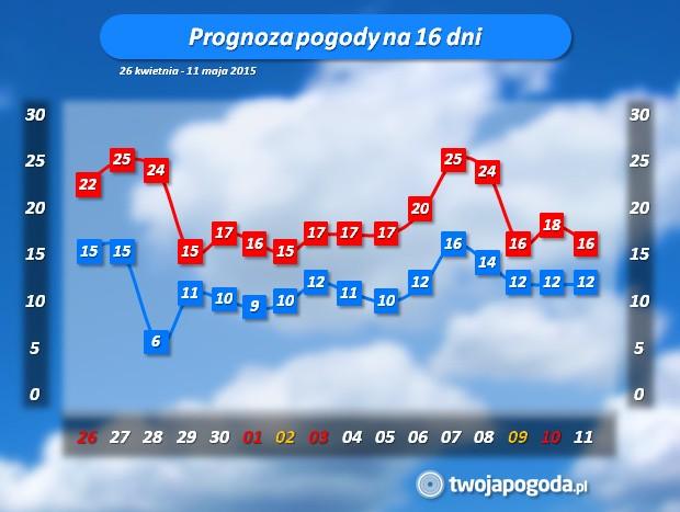 Pogoda W łodzi Prognoza Na Majówkę Małe Szanse Na Ciepły Długi