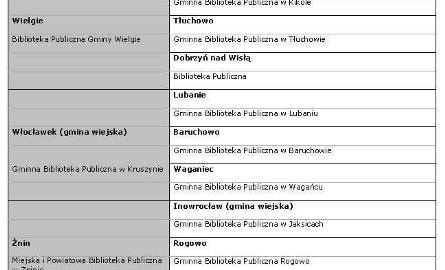 Lista finalistów z woj. kujawsko-pomorskiego cz. IV