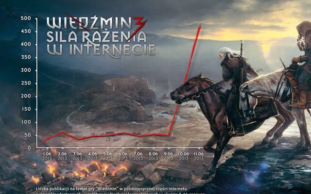 Wiedźmin 3: Dziki Gon. To będzie najdroższy Geralt [galeria]