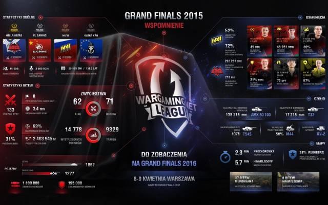 World of Tanks: Mistrzostwa świata i dodatkowe atrakcje (infografika)