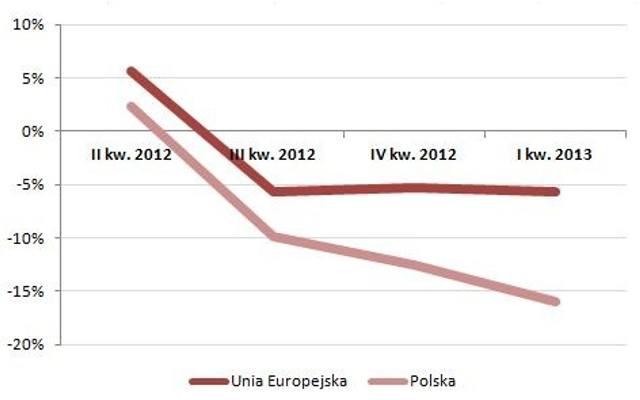 Rynek budowlany w Europie słabnie, a w Polsce gwałtownie wyhamowuje