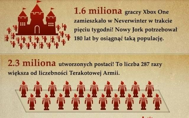 Neverwinter: Ponad 1.6 miliona graczy na Xbox One