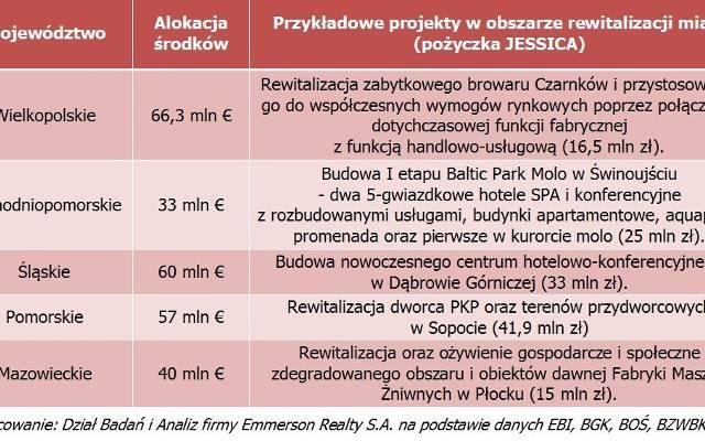 Z pomocą Unii Europejskiej upiększymy polskie miasta